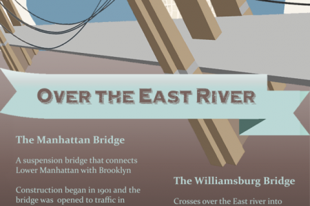 5 Trendy NYC Neighborhoods You Need To Visit Infographic