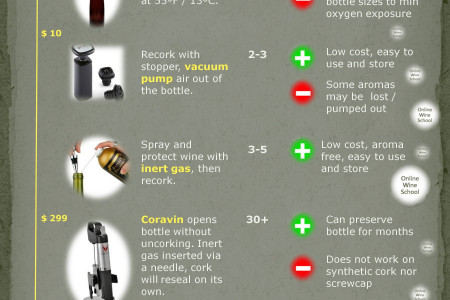 5 Way to Make an Open Bottle of Wine Lasts Longer Infographic