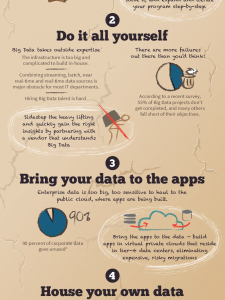 5 Ways to Become Extinct as Big Data Evolves Infographic