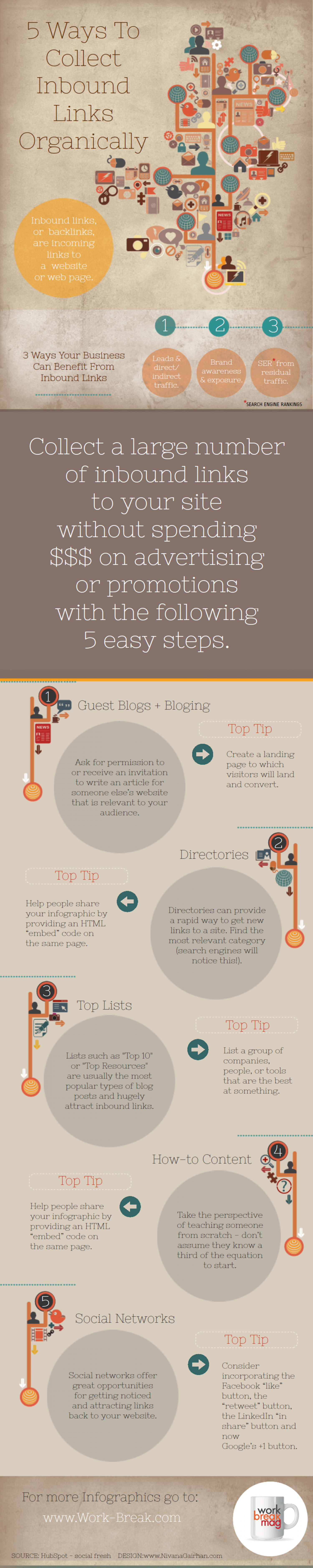 5 Ways To Collect Inbound Links Organically Infographic