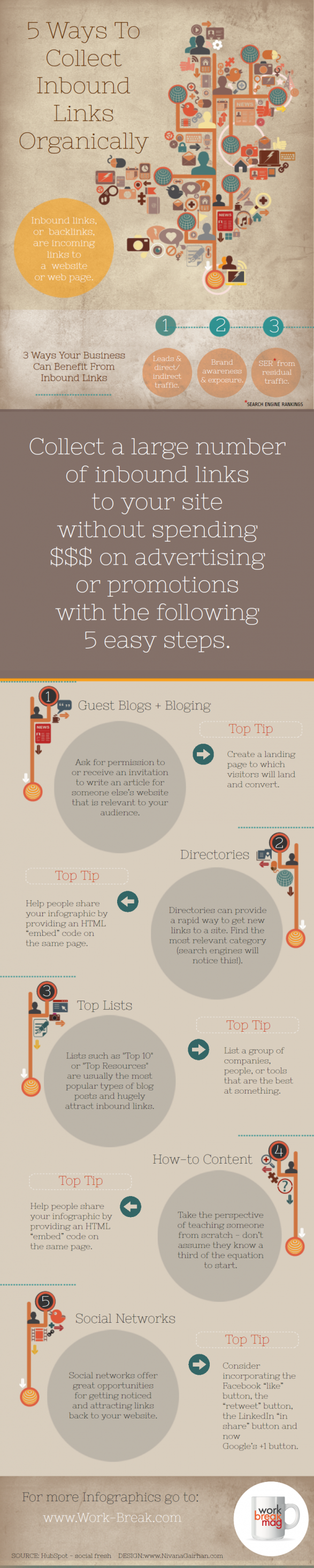 5 Ways To Collect Inbound Links Organically