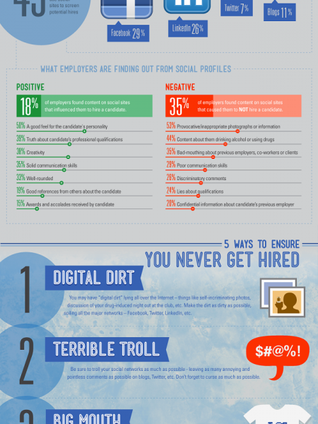 5 Ways to Ensure You Never Get Hired Infographic