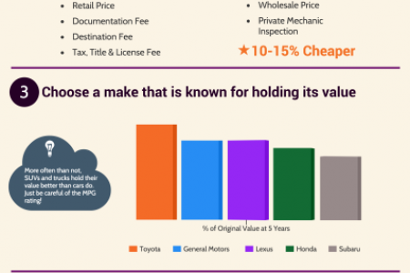 5 Ways to Reduce Exposure to Car Depreciation Infographic