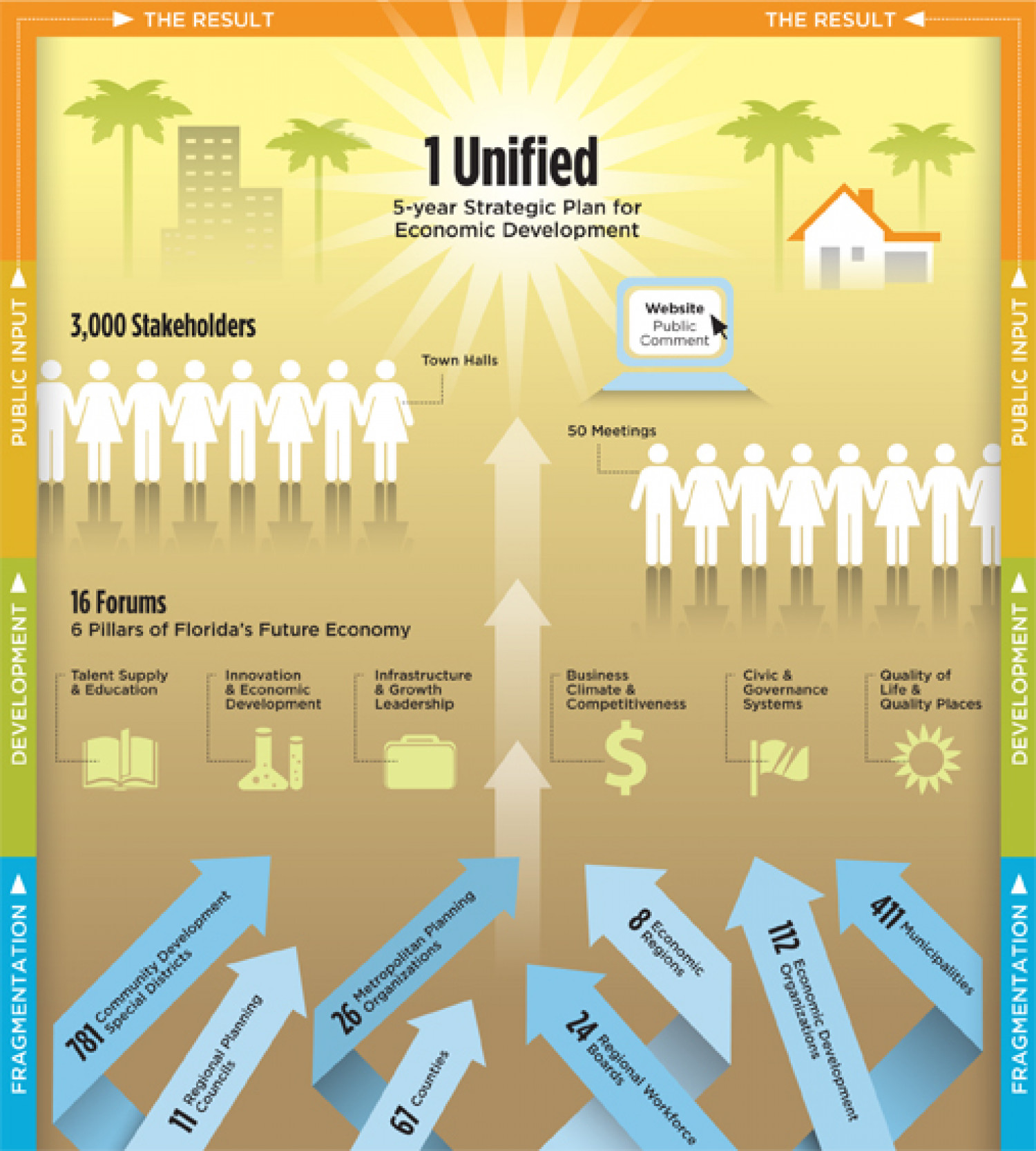 5 year Economic Plan Infographic
