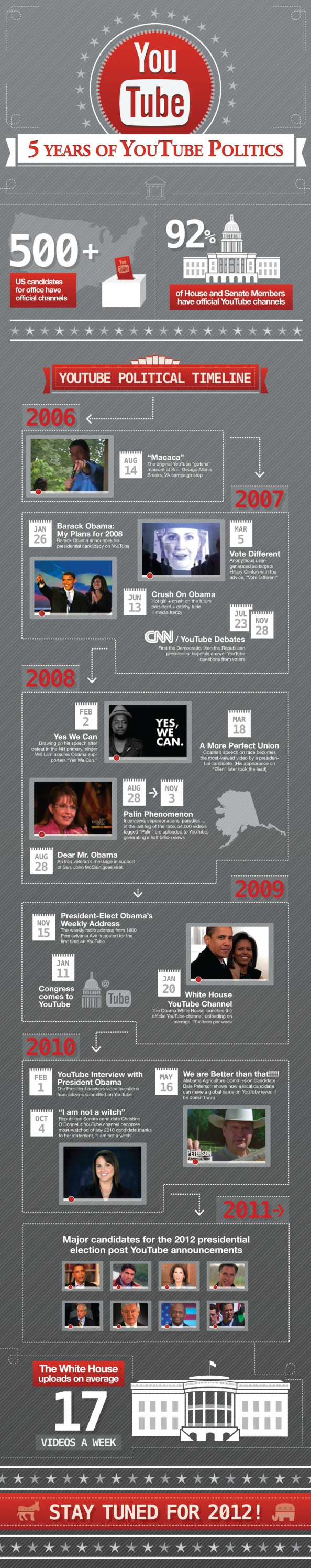 5 Years of Youtube Politics Infographic