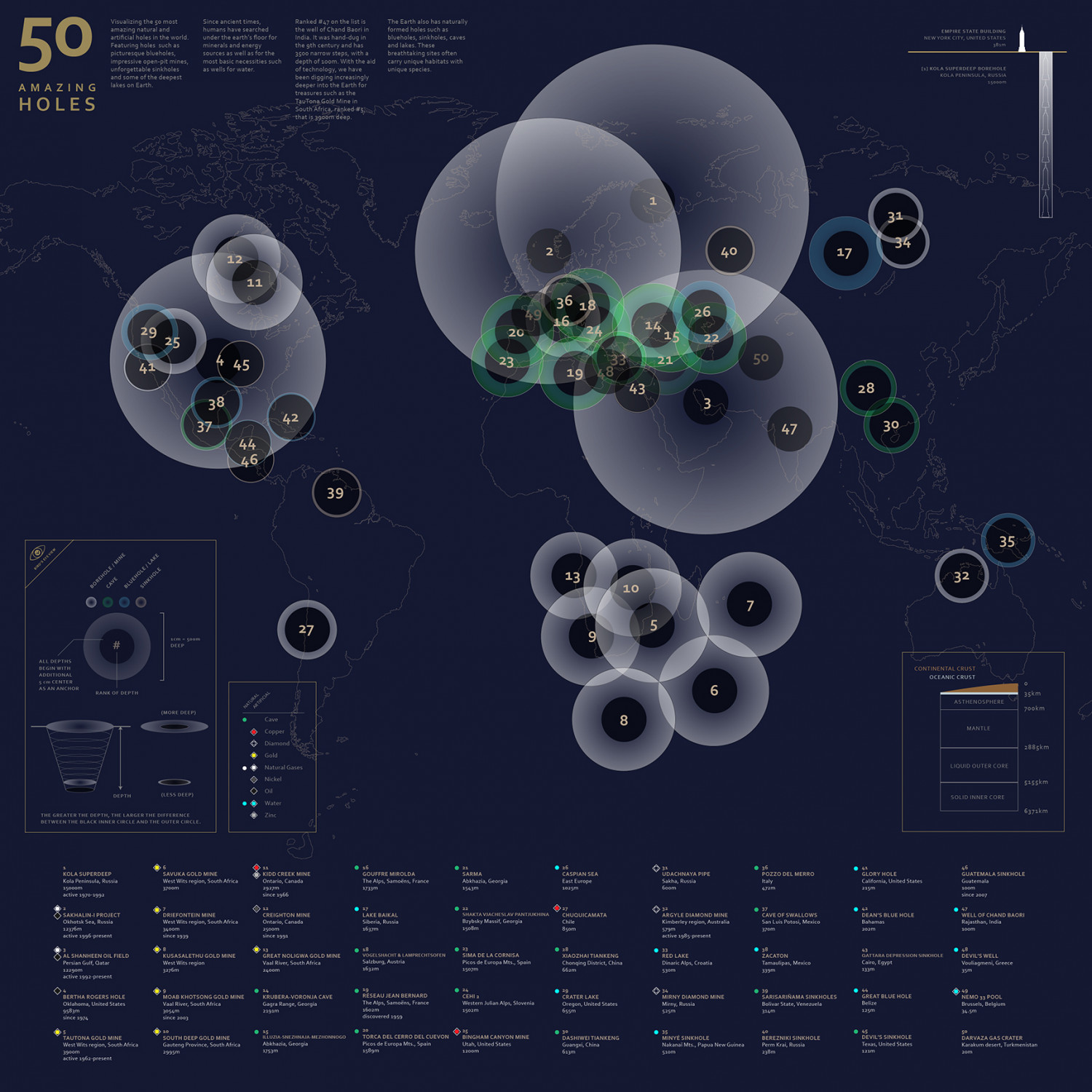 50 Amazing Holes Infographic