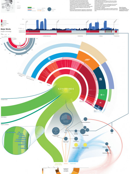 50 Great Examples of Infographics Ã'Â« ID- Infographic
