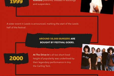 50 Iconic Moments From Reading Festival Infographic
