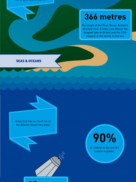 50 Incredible Facts About Water Infographic
