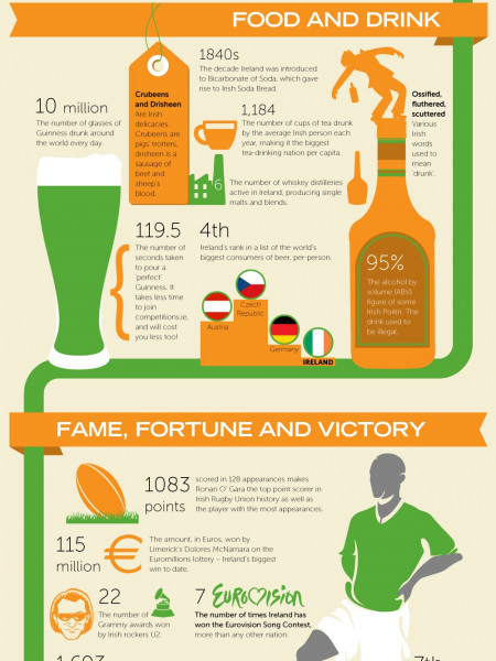 50 Insane Facts about Ireland  Infographic