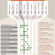 50 Olympic Events You Won't See At London 2012 Infographic