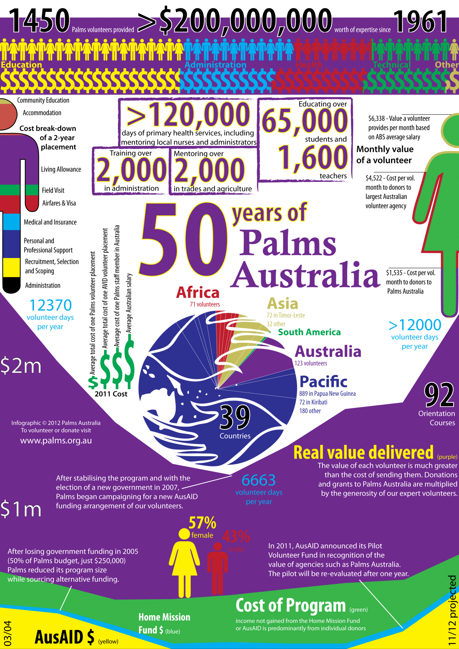 50 years of international development volunteers Infographic