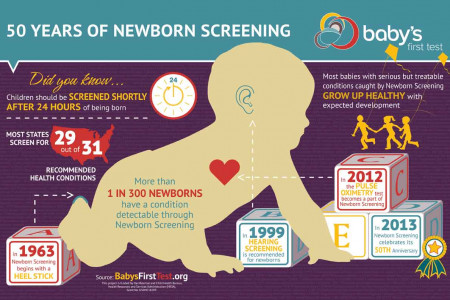 50 Years of Newborn Screening Infographic