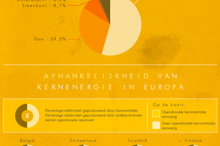 50 years of nuclear energy in Belgium Infographic