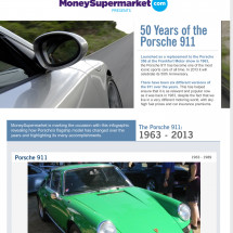 50 Years of the Porsche 911 Infographic