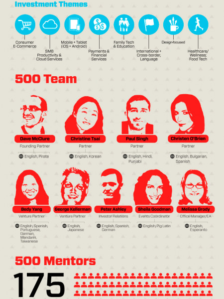 500 Startups: Blowing Up Startups Since 2010 Infographic