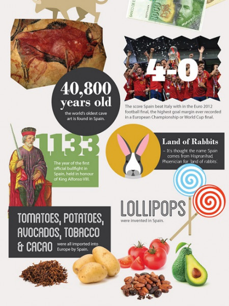 50 Unbelieveable Facts about Spain Infographic