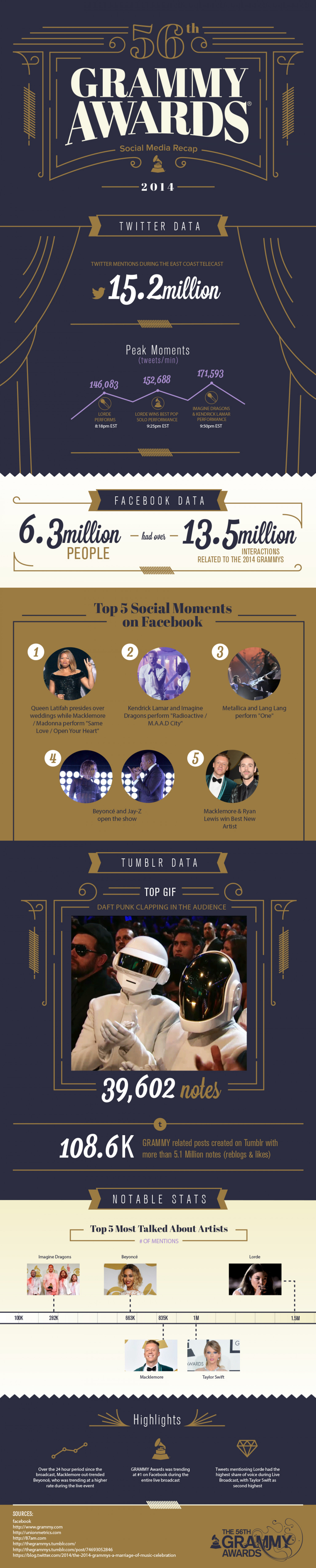 56th GRAMMY Awards Social Media Recap Infographic