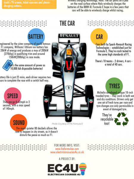 5 Minute Guide to Formula E Infographic