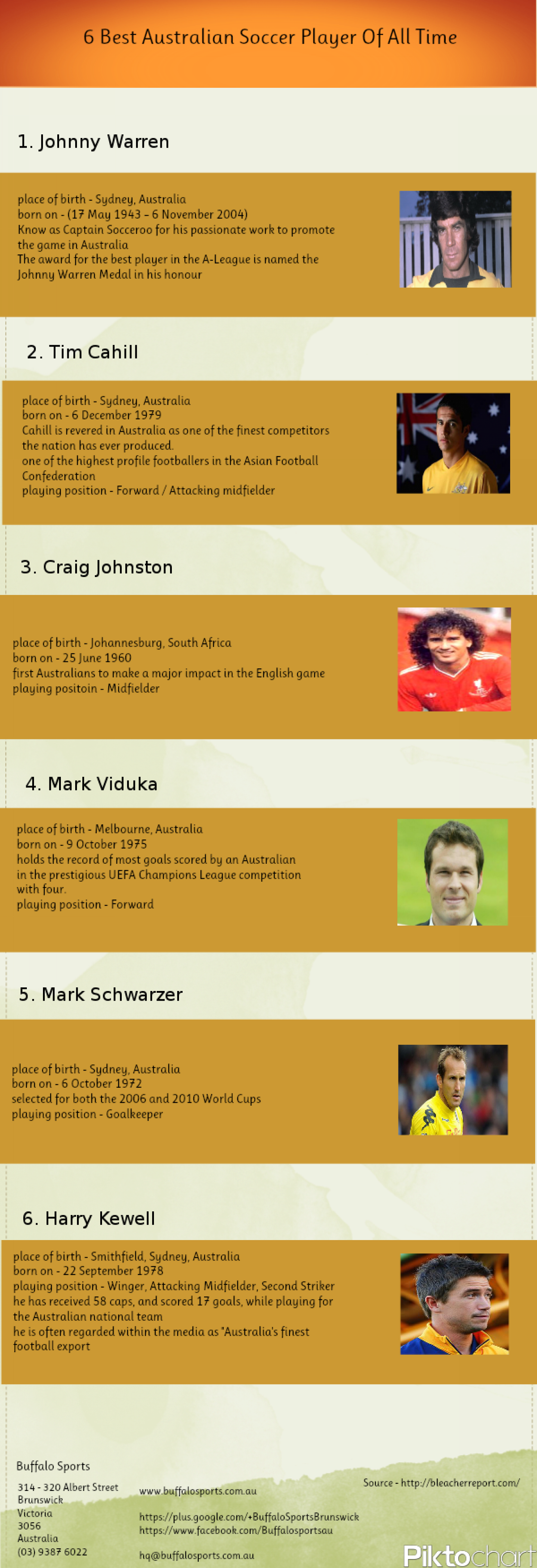 6 Best Australian Soccer Player Of All Time Infographic