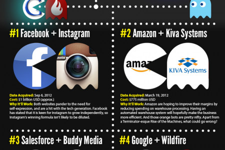 6 Cool Tech Acquisitions for 2012 Infographic