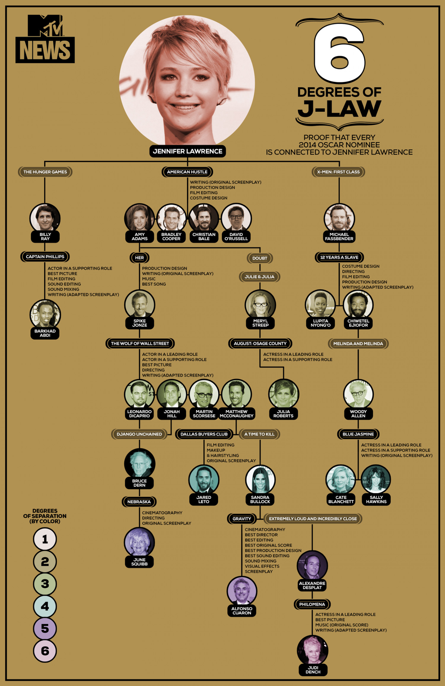 6 Degrees Of J-Law Infographic
