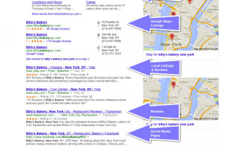 6 Local Tips For Small Business SEO Success Infographic