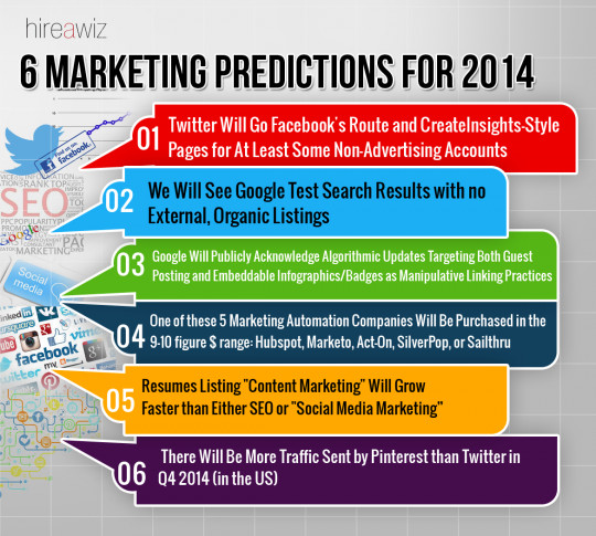 6 Marketing Predictions for 2014