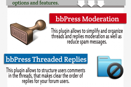 6 Must-Have bbPress Plugins Infographic