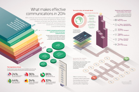 What Makes Effective Communications In 2014 Infographic