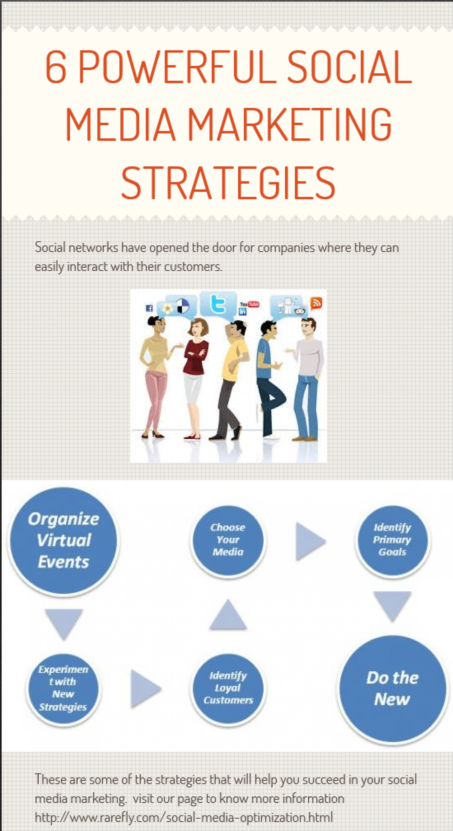 6 Powerful Mantras of Social Media Marketing Strategies Infographic
