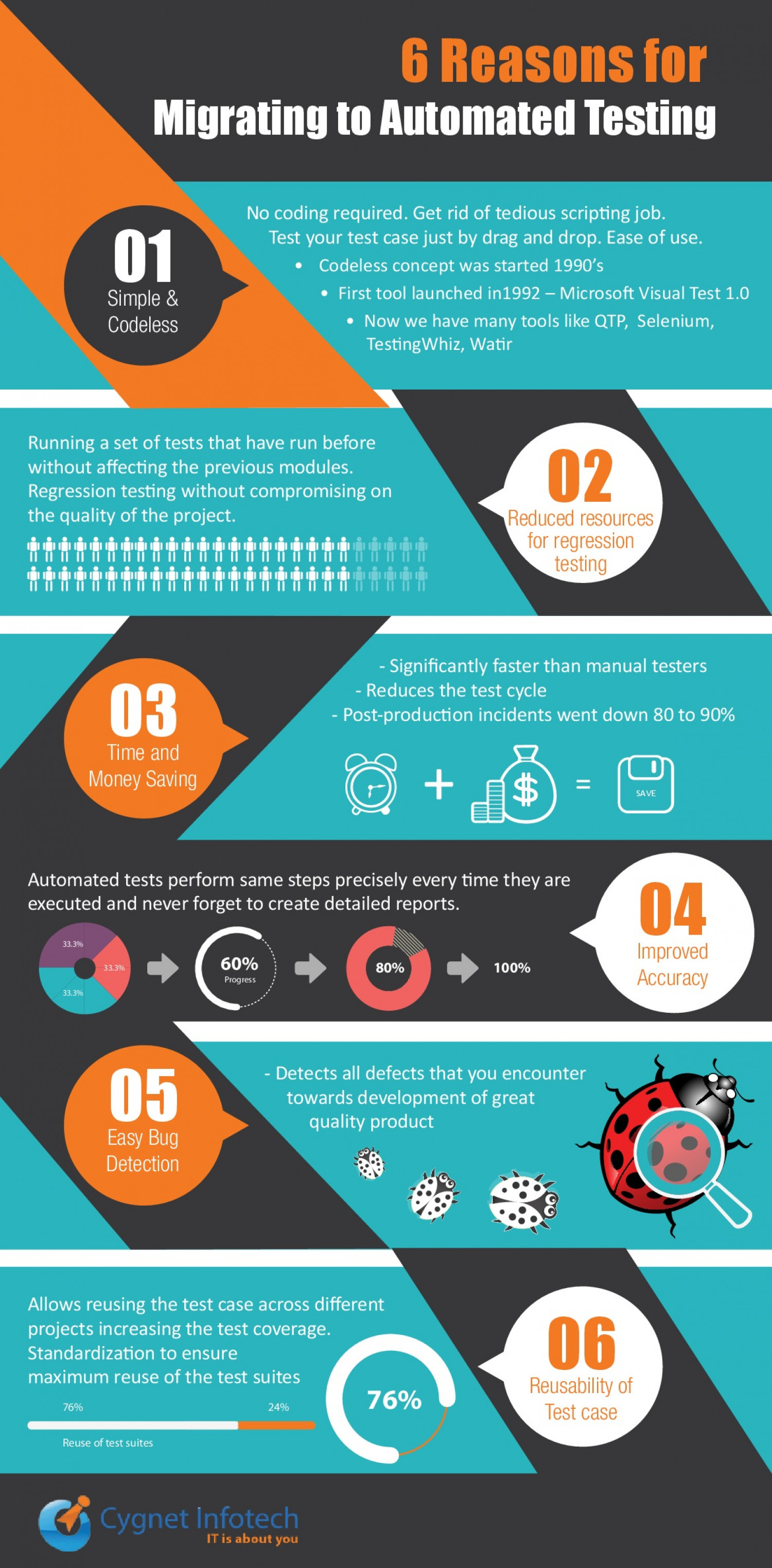 6 Reasons for Migrating to Automated Testing Infographic