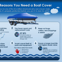 6 Reasons You Need a Boat Cover Infographic