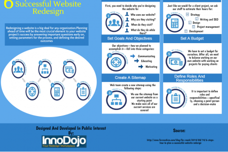 6 Step: How to plan successful website design Infographic