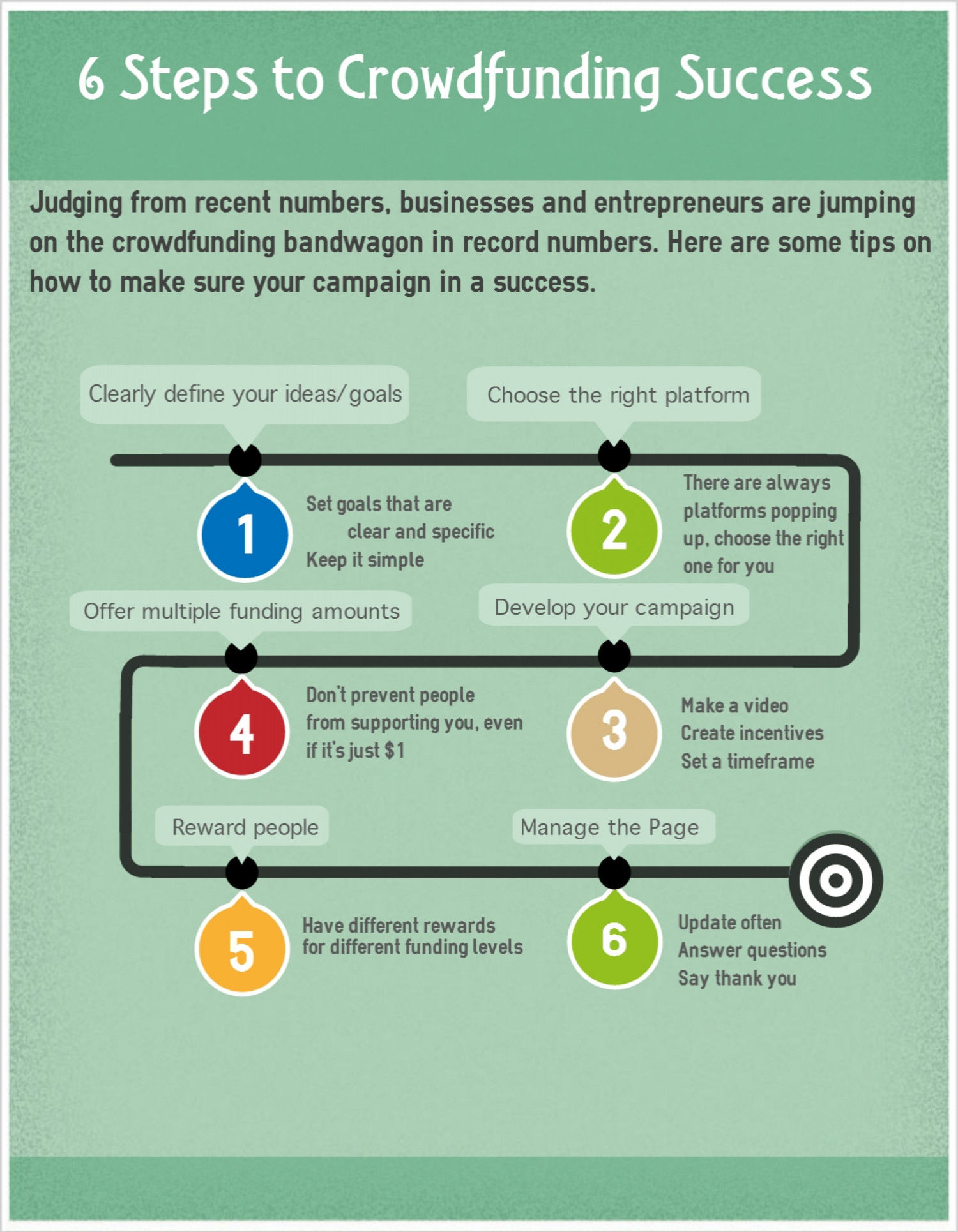 6 Steps to Crowdfunding Success Infographic