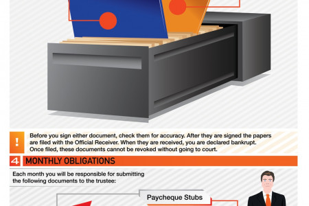 6 Steps to Filing Bankruptcy in Canada Infographic