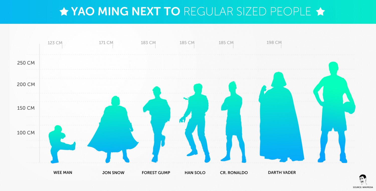 Yao Ming Next to Regular Sized People Infographic