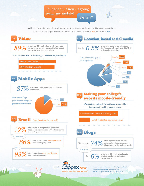 6 Trends in Digital and Mobile Communications for College Admissions in 2011 Infographic