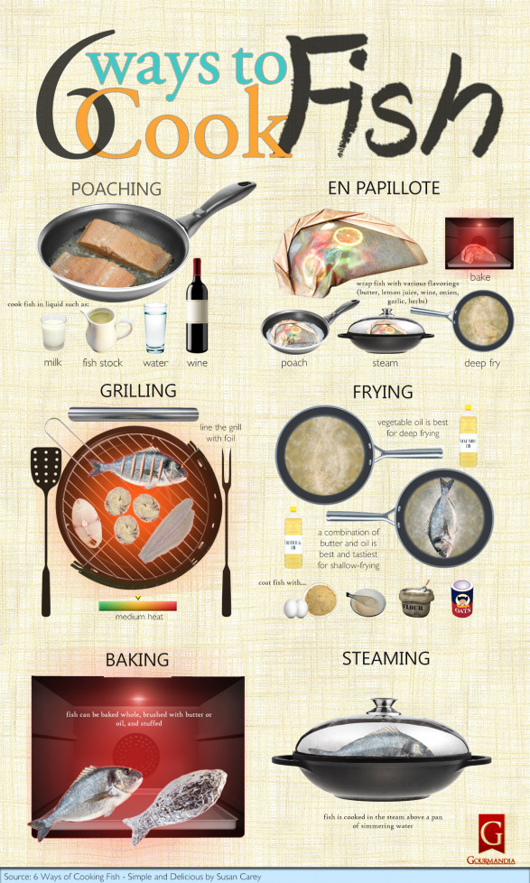 6 Ways of Cooking Fish - Simple and Delicious