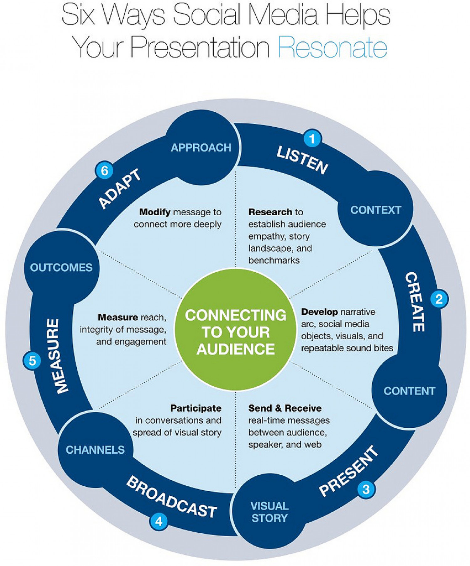 6 Ways Social Media Helps Your Presentation Resonate Infographic