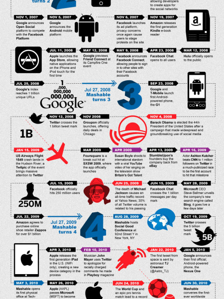 6 Years of Digital News and Innovation Infographic