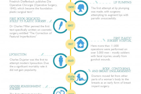 60 Major Developments in Cosmetic Surgery Infographic