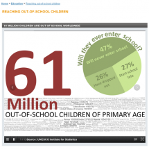 61 Million out-of-school children Infographic