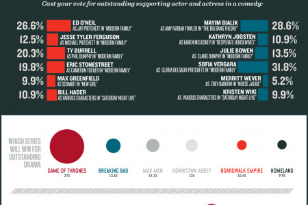 64th  Prime Time Emmy Awards - Zinio Predicts Who Will Win Infographic