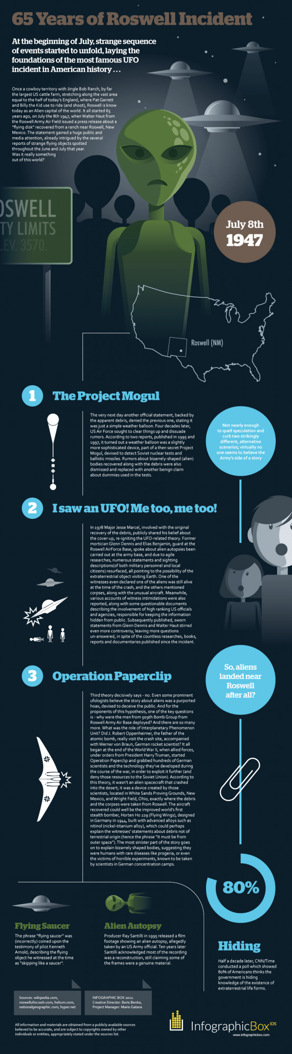65 Years of Roswell Incident Infographic