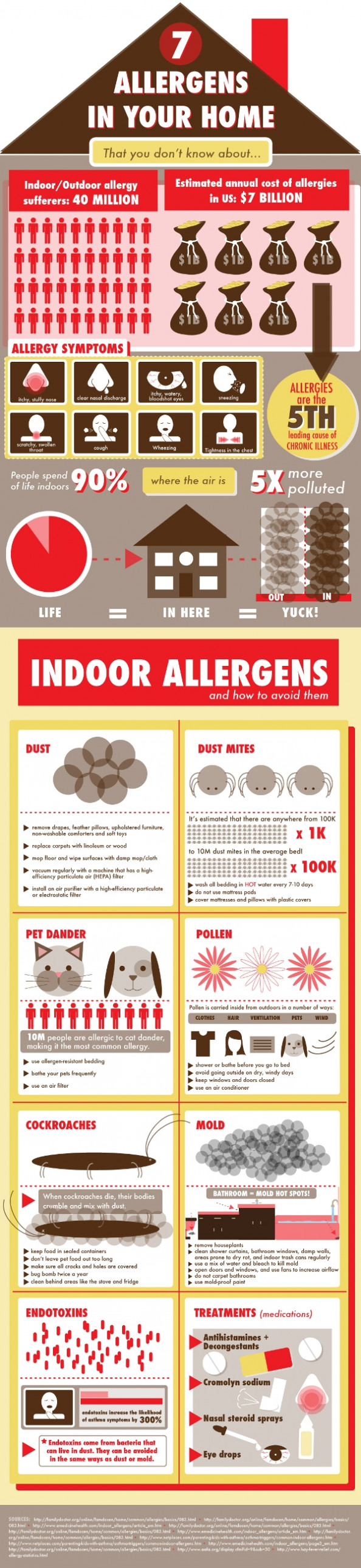 7 Allergens in Your Home: That You Don&#039;t Know About  Infographic