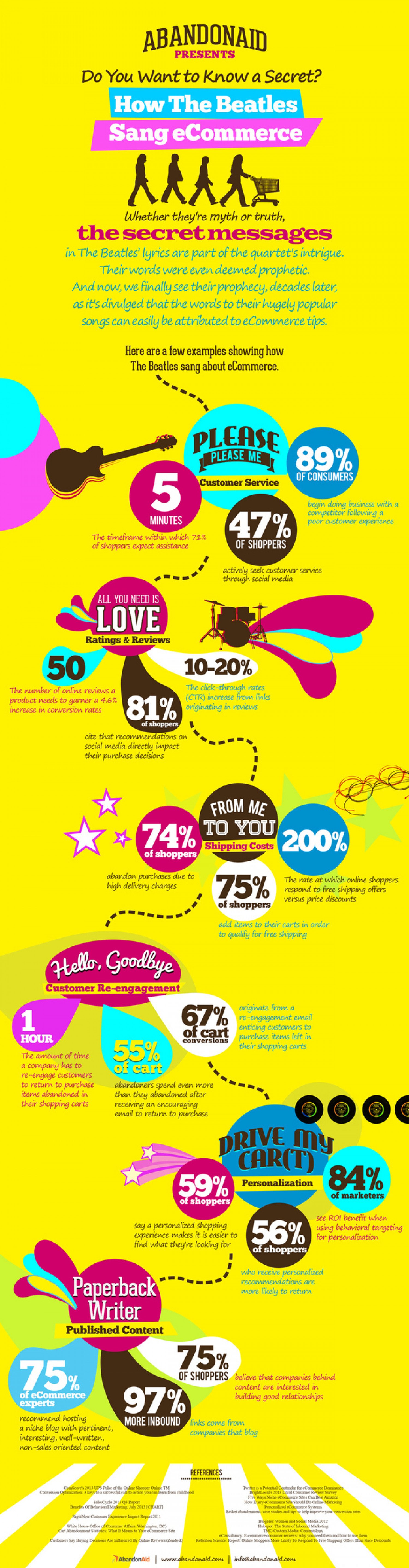 How The Beatles Sang eCommerce Infographic