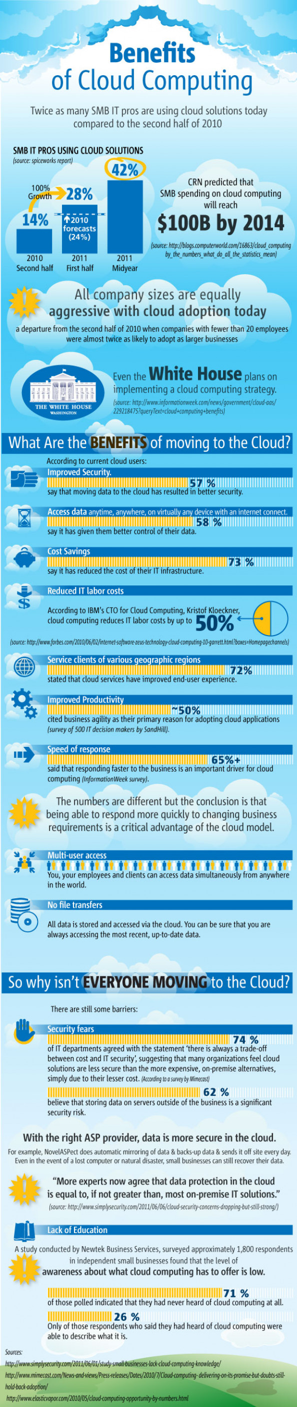 7 Benefits of Cloud Computing for Small Business Infographic