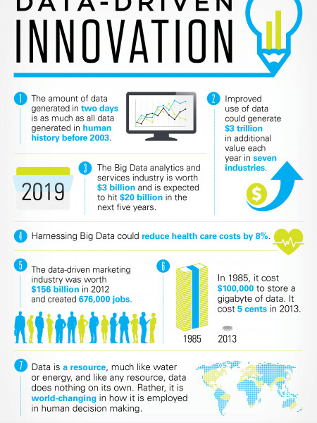 7 BIG Facts About Data-Driven Innovation Infographic