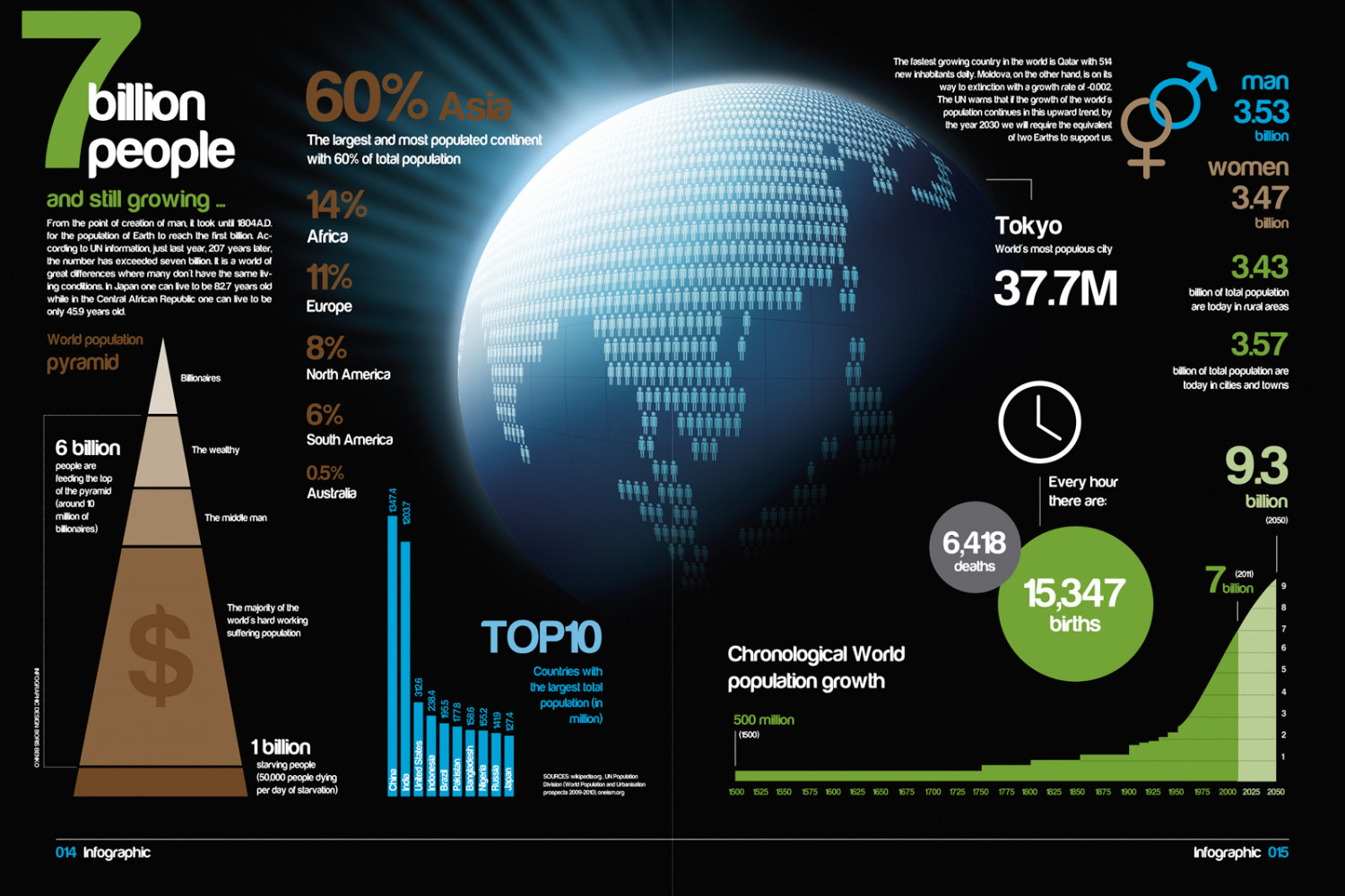 7 Billion People Infographic